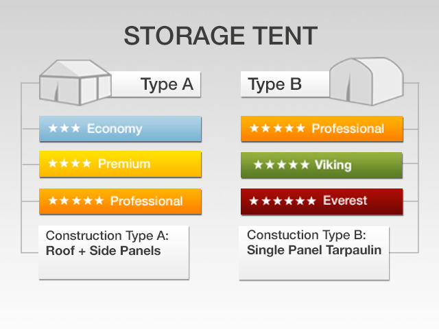 Diagram: Tent types.